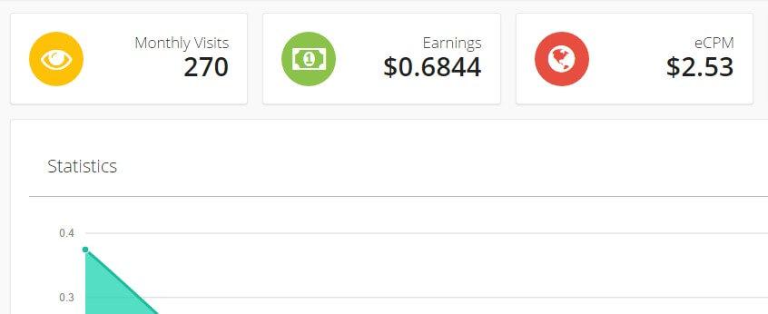 Make Money By Highest paying URL shortener
